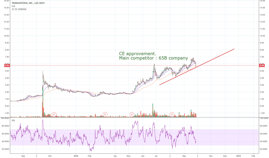 TRXC: CE approvement -possible parabolic runner