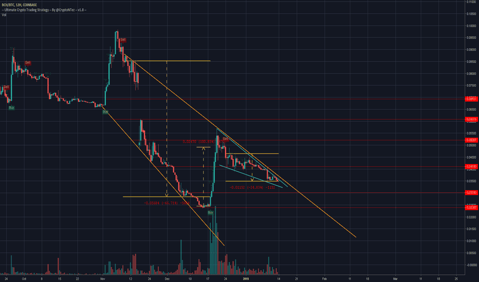 BCHBTC: Potential Falling wedge in play?