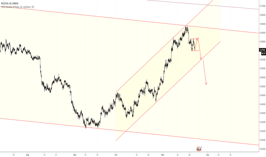NZDCHF: Sell Wave B or 3