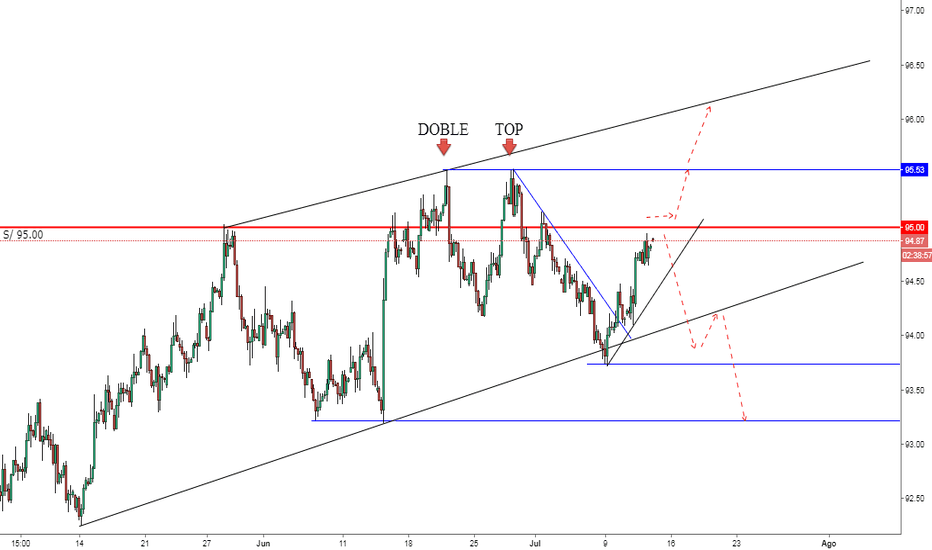 DXY: DXY doble top