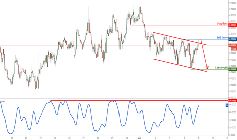 NZDUSD: NZDUSD profit target reached again, prepare to sell once again