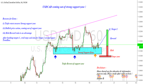 USDCAD: USDCAD : Long on Triple Re-test of Support zone !