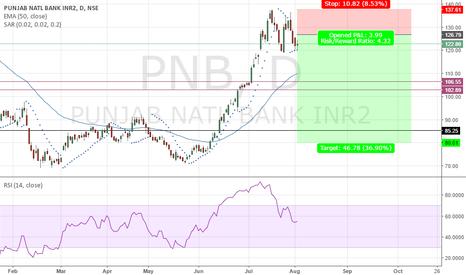 PNB: positional trade pnb