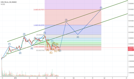 ICXBTC: ICON (ICX) Elliott Waves + Fibonacci Retracement
