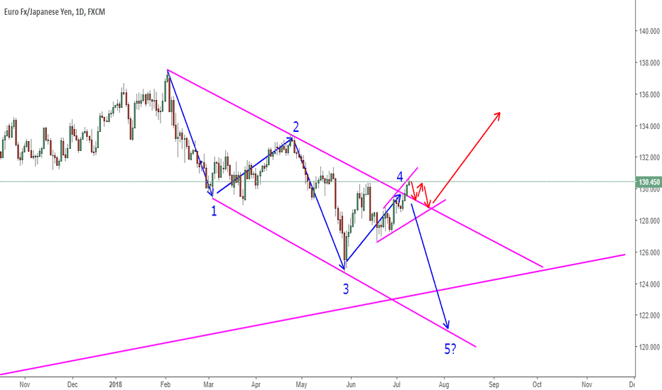 EURJPY: EURJPY With Two Big Targets But Which Way Will It Go?