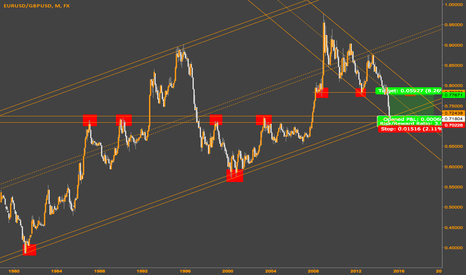 EURUSD/GBPUSD: Policy divergence almost priced