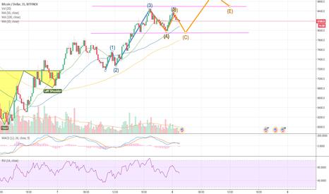 BTCUSD: BTC/USD Heavy resistance for bulls to break through
