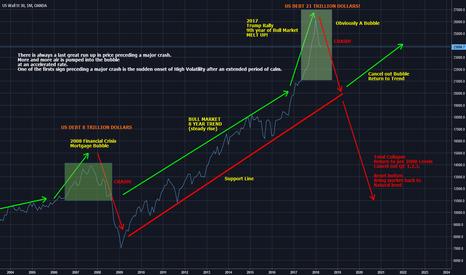 US30USD: Stock Market crash