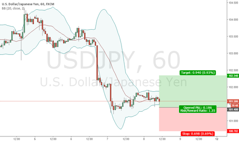 USDJPY: BUY LIMIT 101.40 | SL 100.70 | TP 102.34