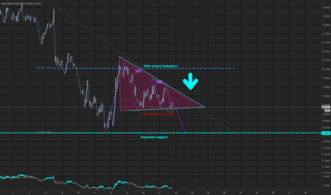 AUDUSD: Quick idea on the Aussie