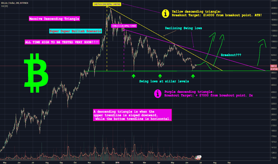BTCUSD: Cheer up bulls! BTC All Time High to be Tested Very Soon!!!