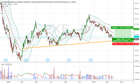 PXE: $PXE support hold, possible consolidation or rebound.