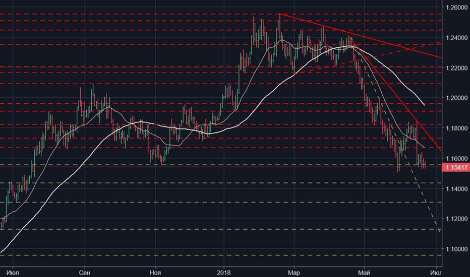 EURUSD: Валютная пара EUR/USD (FOREX)