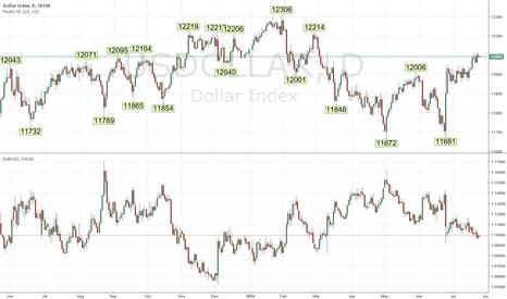 USDOLLAR: us dollar index