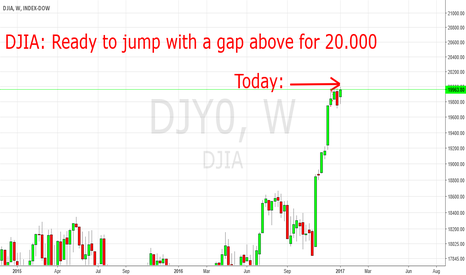 DJY0: DJIA: Expect that we might not see 20.000