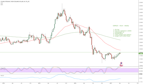 GBPNZD: GBPNZD - Short - Weekly