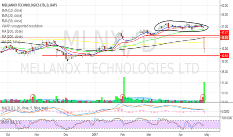 MLNX: Going lower