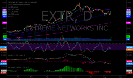 EXTR: $EXTR premarket up 10.3% Daily looks good for an MA bounce off t