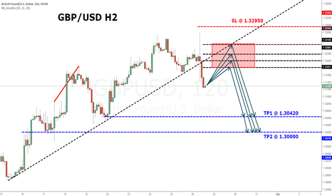 GBPUSD: GBPUSD - Looking to Short