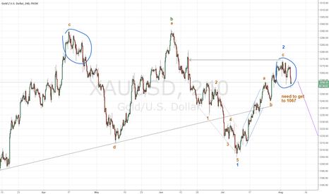 XAUUSD: Gap closed in Gold, signature reversal, targeting 1067