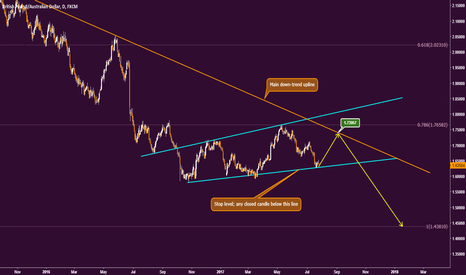 GBPAUD: GBPAUD Watch the price action on deeps...