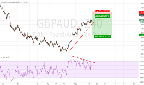 GBPAUD: Short on tiny gap fill and strong divergence