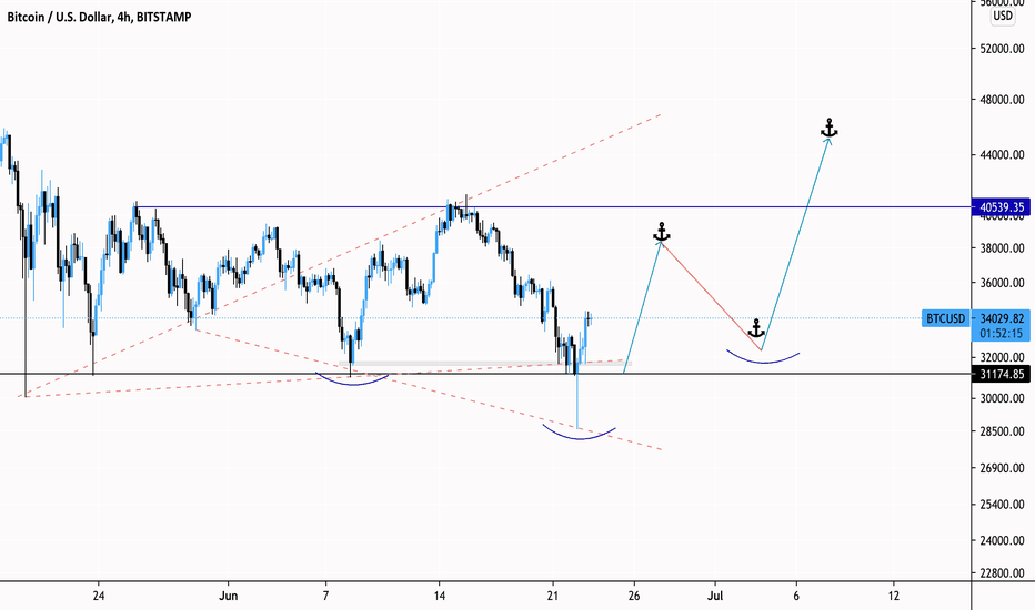 Bitcoin usd chart tradingview, Bitcoin tradingview, stankeviciusss