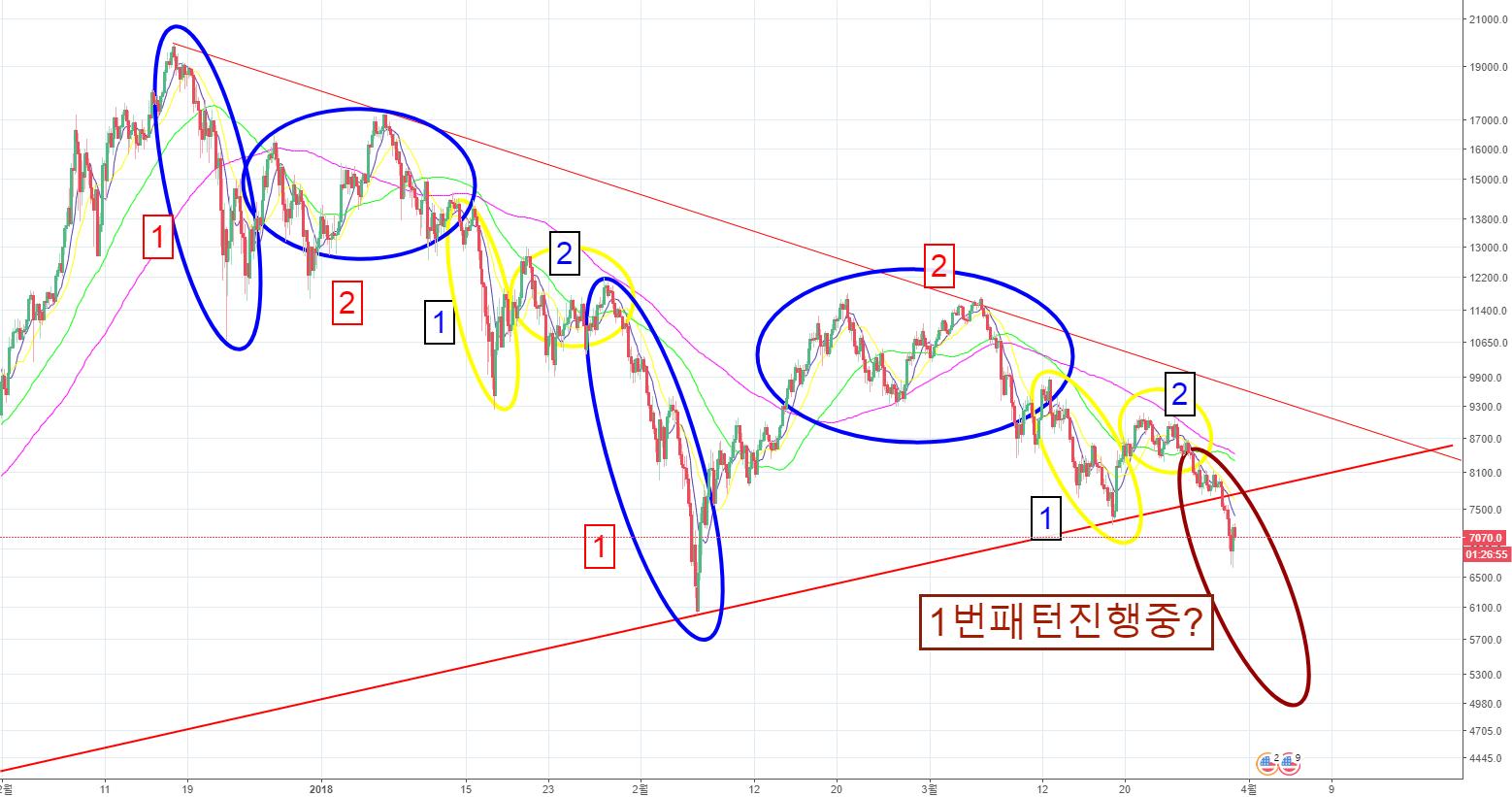 BTCUSD/ Bitcoin / 비트코인 / 또다시 반복되고있는 하락패턴(패턴을통한 4월예상흐름)(하락은끝은어디?)