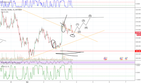 LTCUSD: LTC/USD Short time analysis posible to eliot wawe second part
