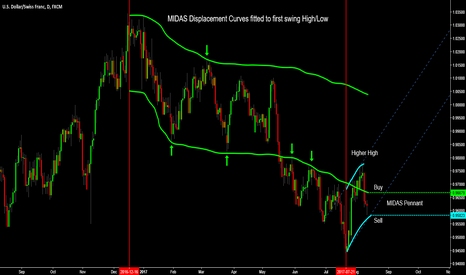USDCHF: USD/CHF: In Breakout Mode