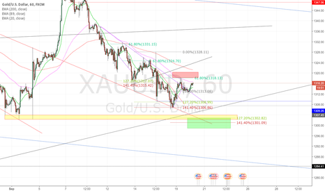 XAUUSD: Buy setup Gold