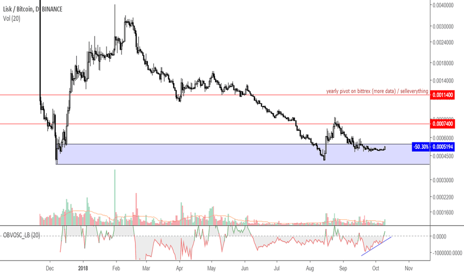 LSKBTC: bull break, sell the pump 7400 and 11400