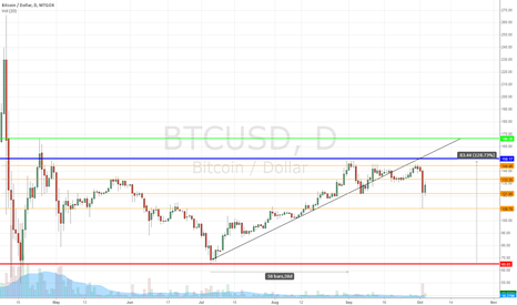 BTCUSD: Post SR Analysis - An observation of 10 months of data