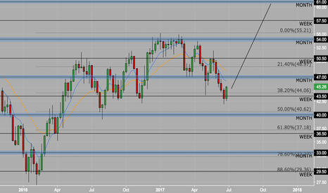 USOIL: WTI AT 60$ FOR THE END OF THE YEAR