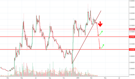 LTCBTC: this is not the best time to buy LTC