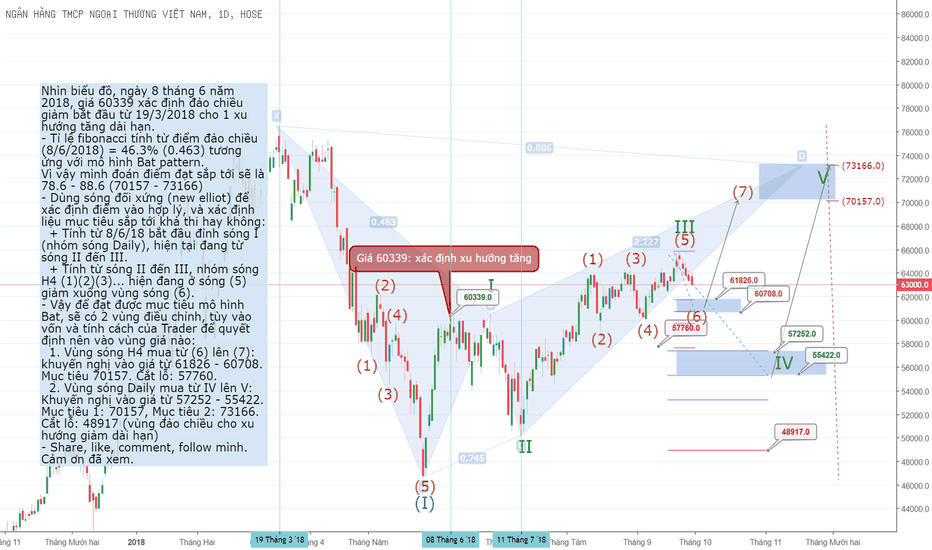 VCB: VCB - Bat pattern và sóng đối xứng (new elliot)