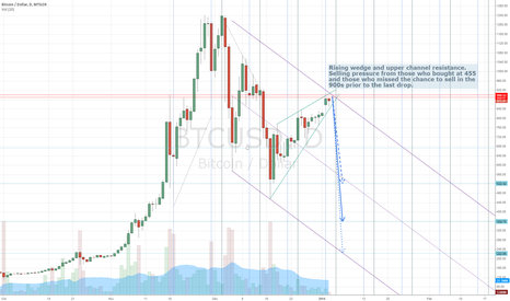 BTCUSD: BTCUSD Encountering Resistance Zone - Possible 3-day Drop
