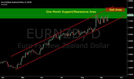EURNZD: Looking at the bigger Picture @HiTech