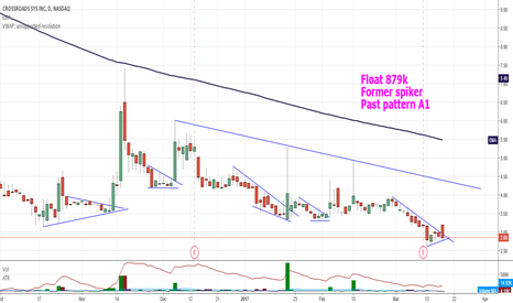 CRDS: $CRDS you can me the spiker