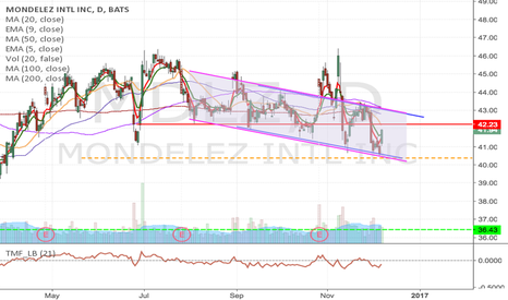 MDLZ: MDLZ - Breakdown trade from $40.37 to $32 area