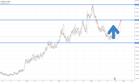 "USDMXN: A trade that may triple your account ""Long term bull USDMXN"""