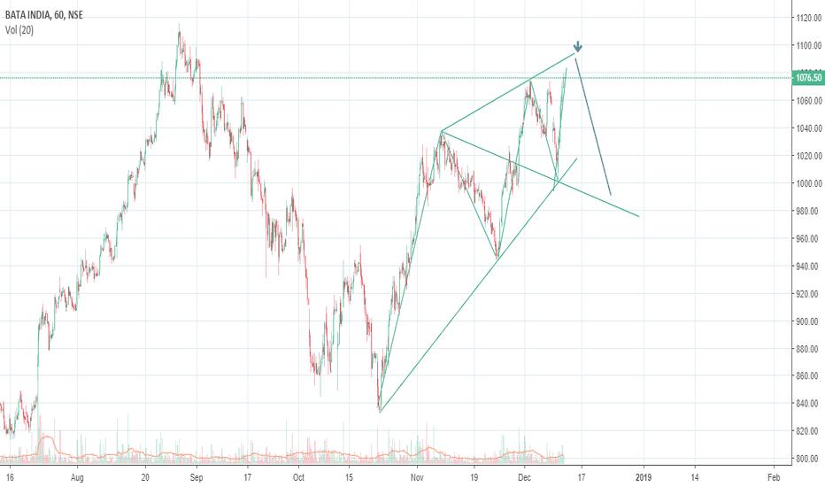 BATAINDIA: wolf wave pattern