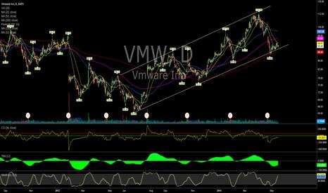 VMW: $VMW (Daily)