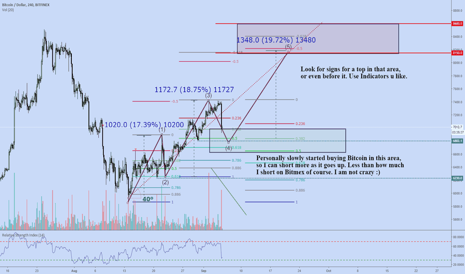 BTCUSD: Daily crypto hate: It dumped! Into TP1 area.