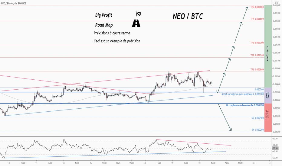 tradingview btc neo)