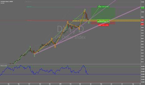 DXY: US Dollar Index BULLISH