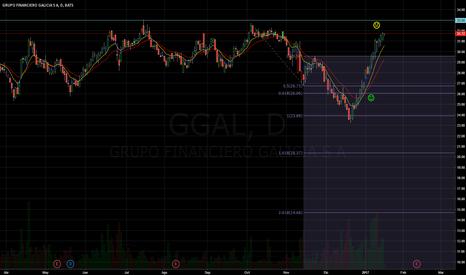 GGAL: GGAL en zona de techos