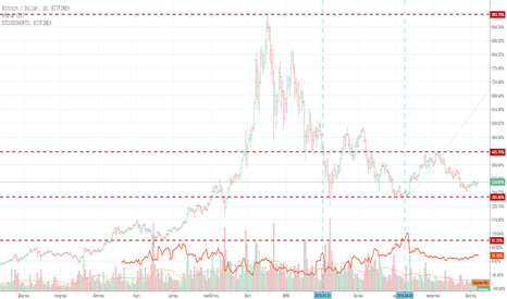 BTCUSD: Short Squeeze - Cryptocurrency