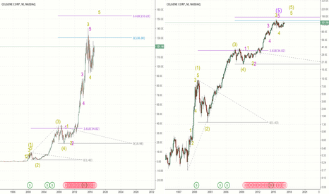 CELG: The end of an extended 5th wave??