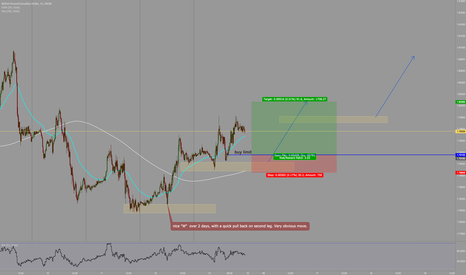 GBPCAD: lets see how it plays out.